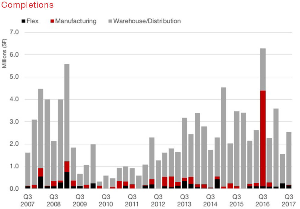 HOUSTON INDUSTRIAL | Q3 2017 Quarterly Market Report | graphs and tables