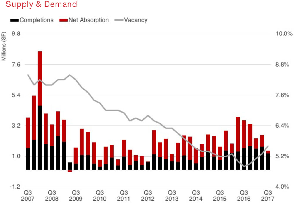 Research-Quarterly-Houston-Retail-Q3-2017-graph-SupplyDemand