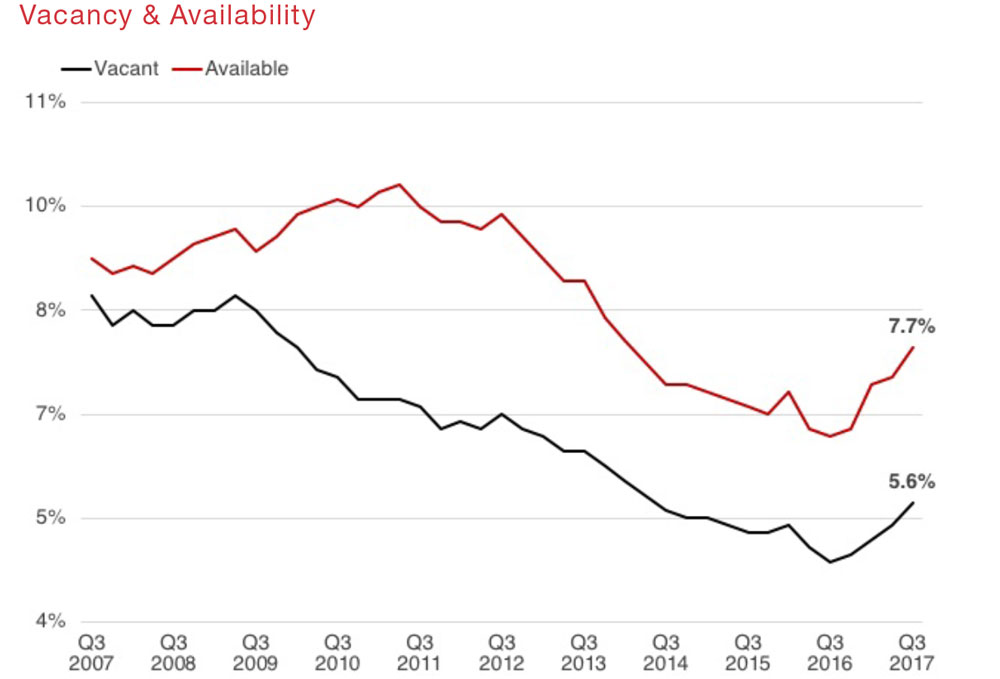 Research-Quarterly-Houston-Retail-Q3-2017-graph-VacancyAvailability