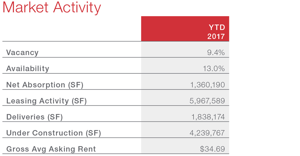 Austin Commercial Real Estate Economic Data and Highlights