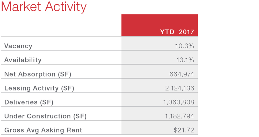 San Antonio Commercial Real Estate Economic Snapshot and Highlights