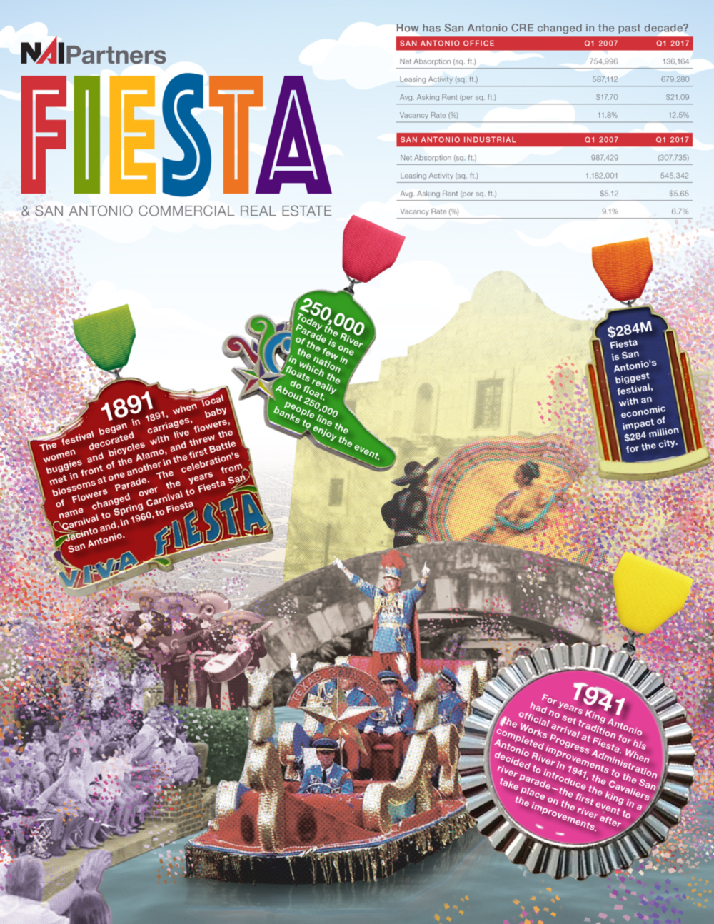 San Antonio Fiesta and Commercial Real Estate Facts and Information