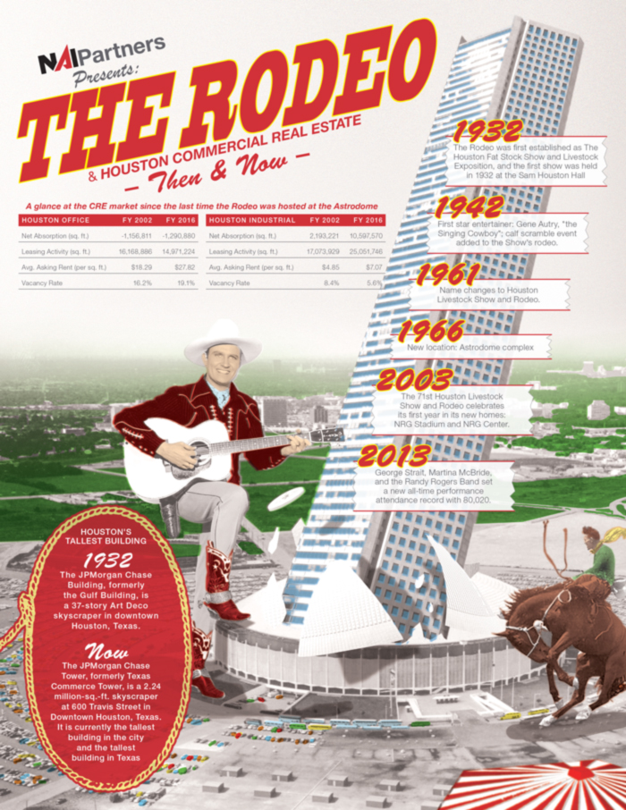NAI Partners The Houston Livestock Show and Rodeo | Houston Commercial Real Estate | Then & Now