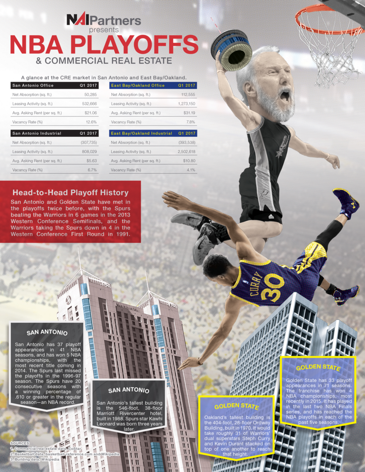 NBA Playoffs and Commercial Real Estate San Antonio Spurs vs. Golden Stat Warriors East Bay San Fransisco and Oakland