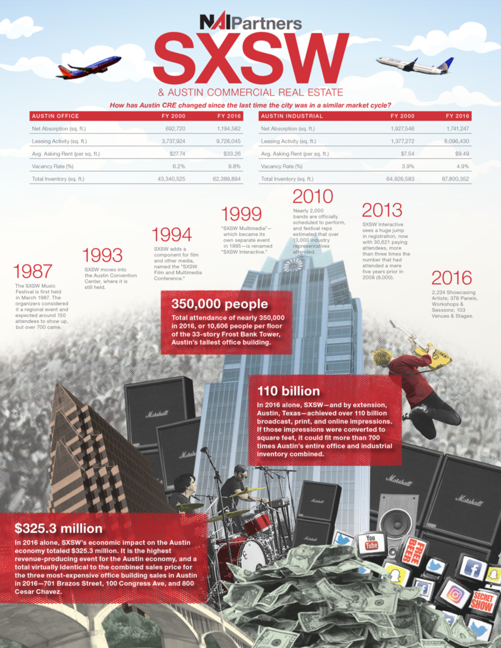 Austin SXSW and Commercial Real Estate | Facts and Timeline Information