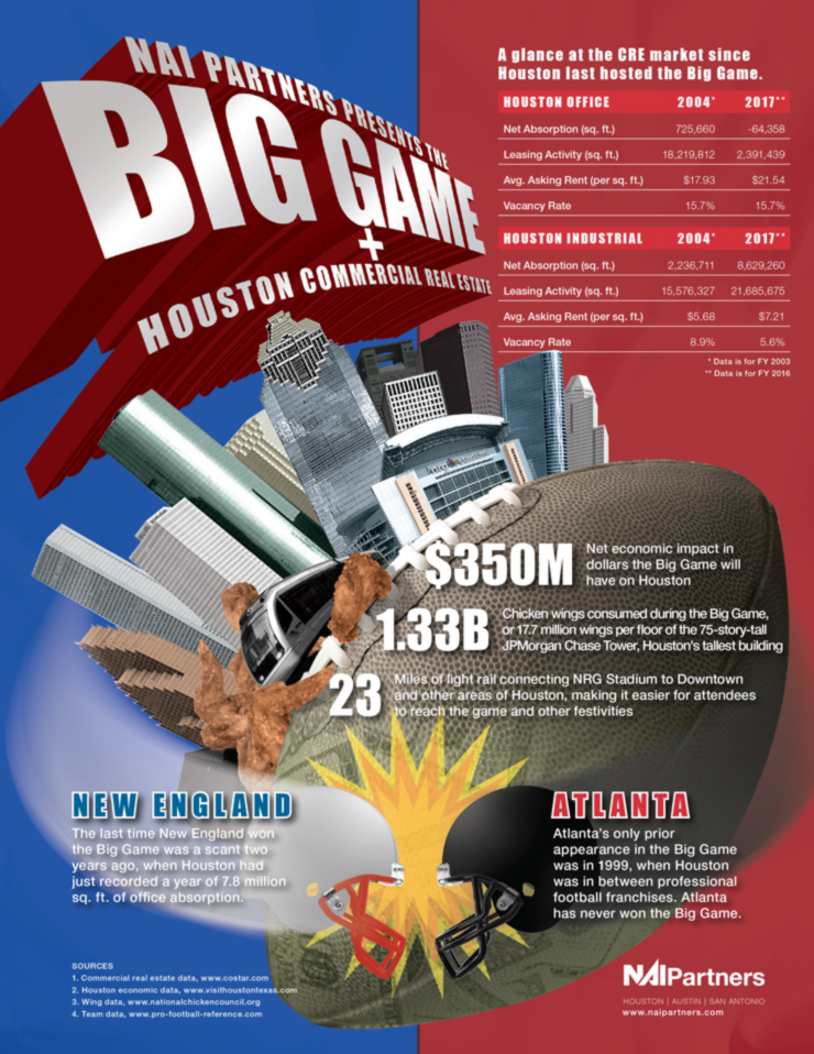 Houston Commercial Real Estate and The Big Game NFL Superbowl 2017 New England vs Atlanta