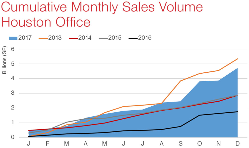 Houston Office Snapshot Commercial Real Estate Economic Data and Information