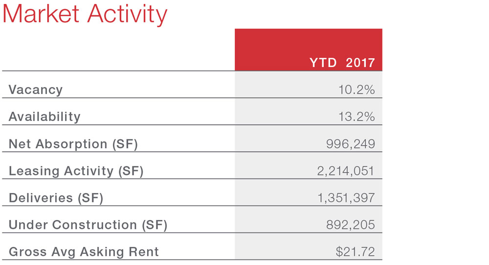 San Antonio Office Snapshot Commercial Real Estate Economic Data
