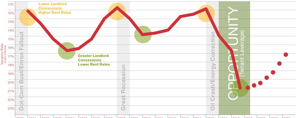 Houston office leasing market cycles: commercial real estate economic data and information