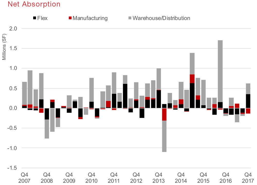 Austin Industrial Commercial Real Estate Quarterly Report Economic Data and information