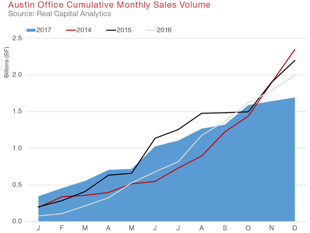 Austin Office Commercial Real Estate Quarterly Report Economic Data and Information