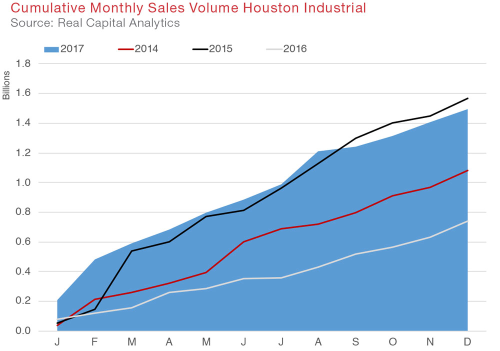 Houston Industrial Commercial Real Estate Quarterly Report Economic Data and Information