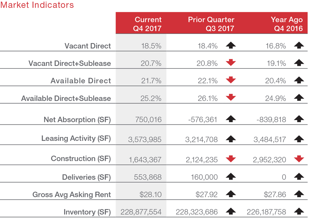 Houston Commercial Real Estate Q4 2017 Quarterly Report Economic Data and Information