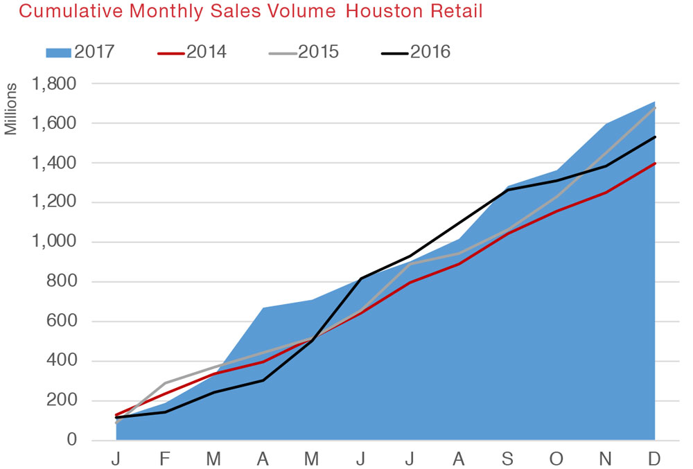 Houston Retail Commercial Real Estate Quarterly Report Q4 2017 Economic Data and Information