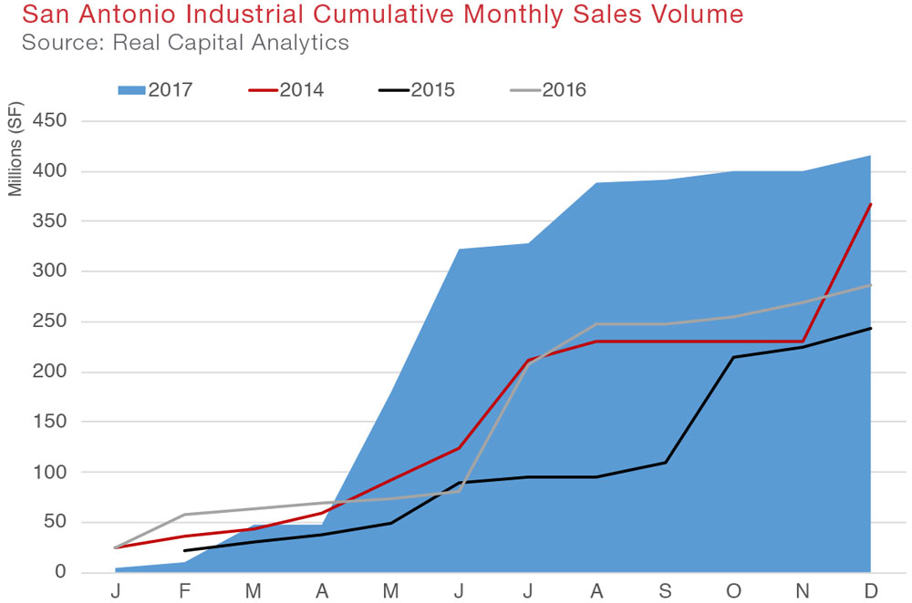 San Antonio Industrial Commercial Real Estate Quarterly Report Economic Data and Information