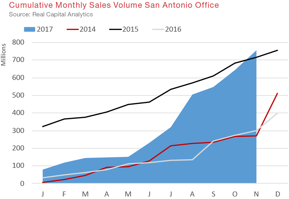 San Antonio Quarterly Report Q4 02017 Commercial Real Estate Economic Data and Information