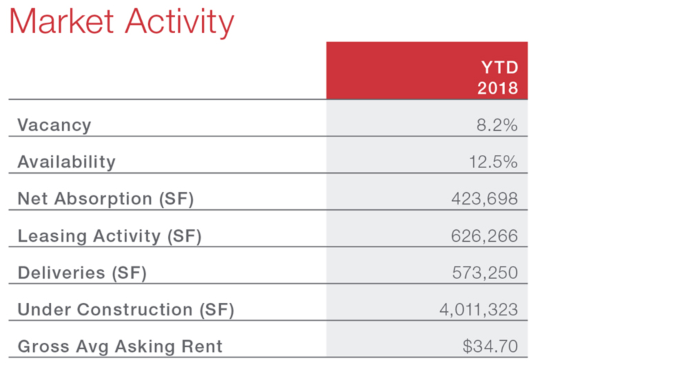 Austin Office Monthly Market Snapshot Economic Data and Information
