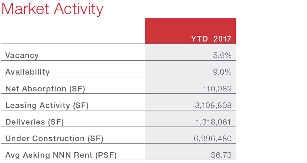 Houston Industrial Snapshot Commercial Real Estate Economic Data and Information