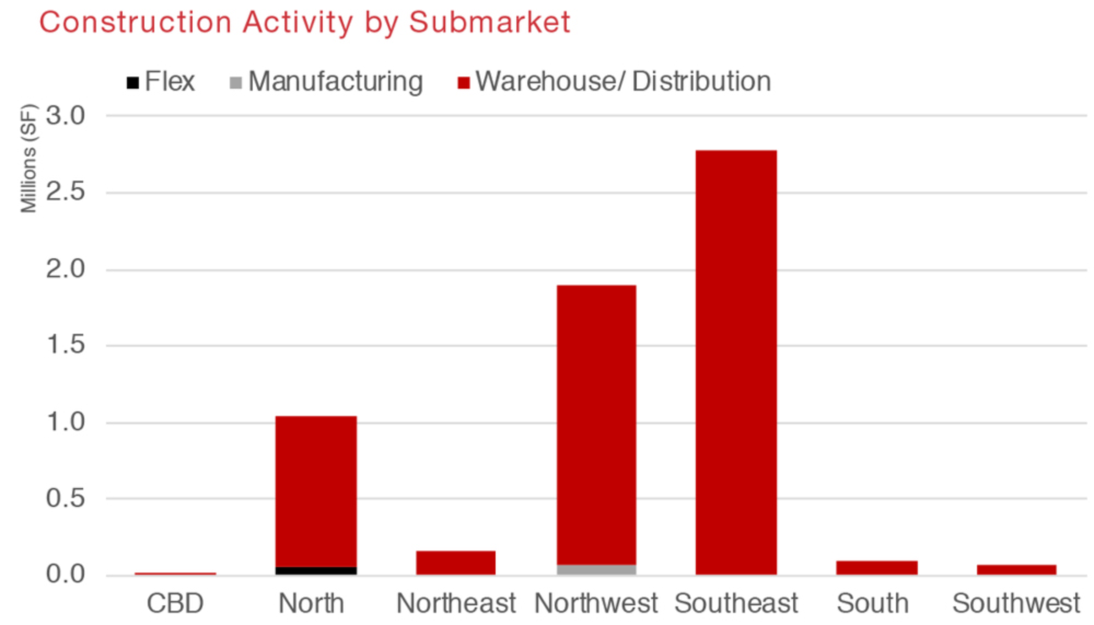Houston Northwest Submarket Snapshot Commercial Real Estate Economic Data and Information