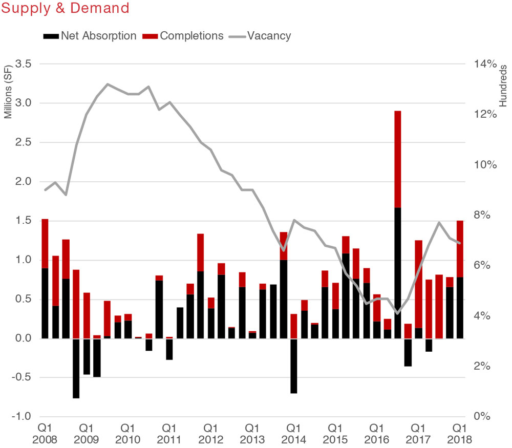 Austin Industrial Commercial Real Estate Quarterly Report Q1 2018