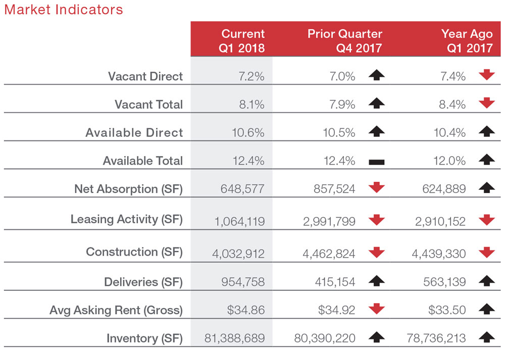 Austin Office Market Commercial Real Estate Q1 2018 Market Data and Information
