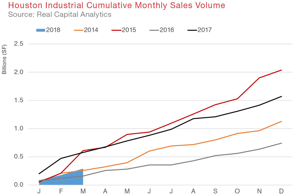 Houston Industrial Commercial Real Estate Quarterly Report Q1 2018 economic data and information