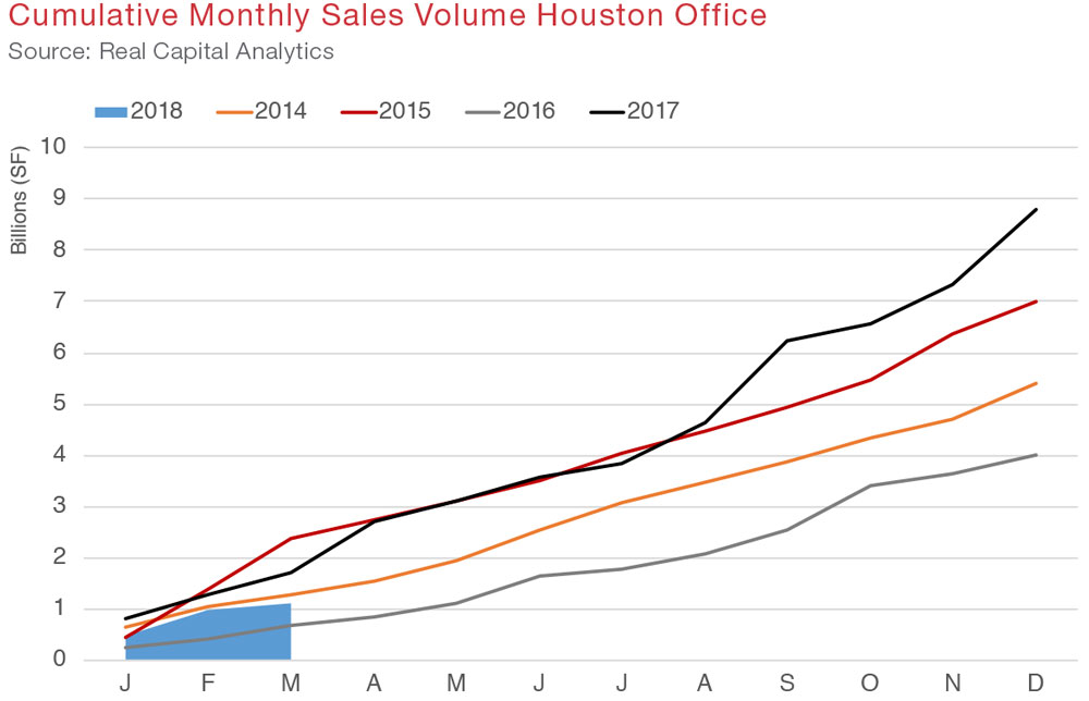 Houston Office Commercial Real Estate - Quarterly Report - Economic Data and Information - Q1 2018