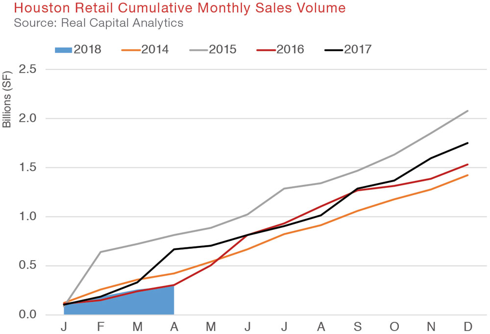 Houston Retail Market Commercial Real Estate Q1 2018 Quarterly Report Economic Data and Information