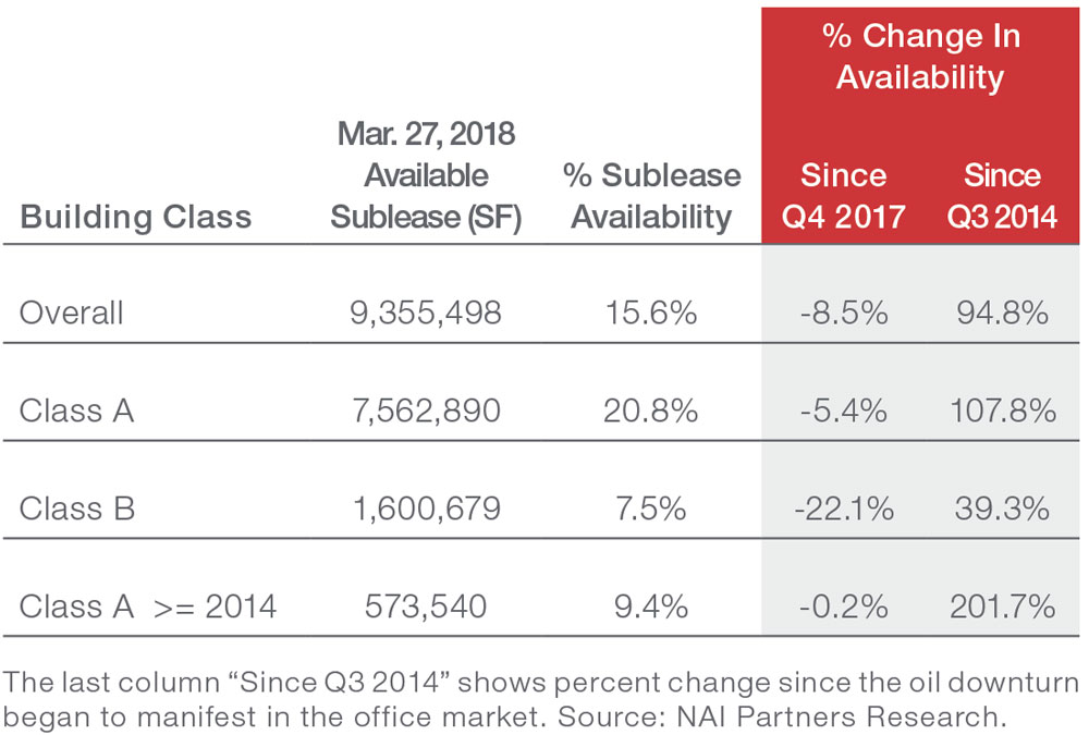Houston Downtown Office Commercial Real Estate - NAI Partners Sublease Index March 2018