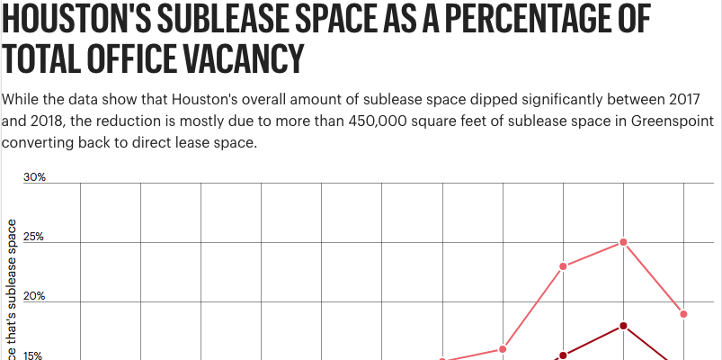 NAI Partners Sublease Index