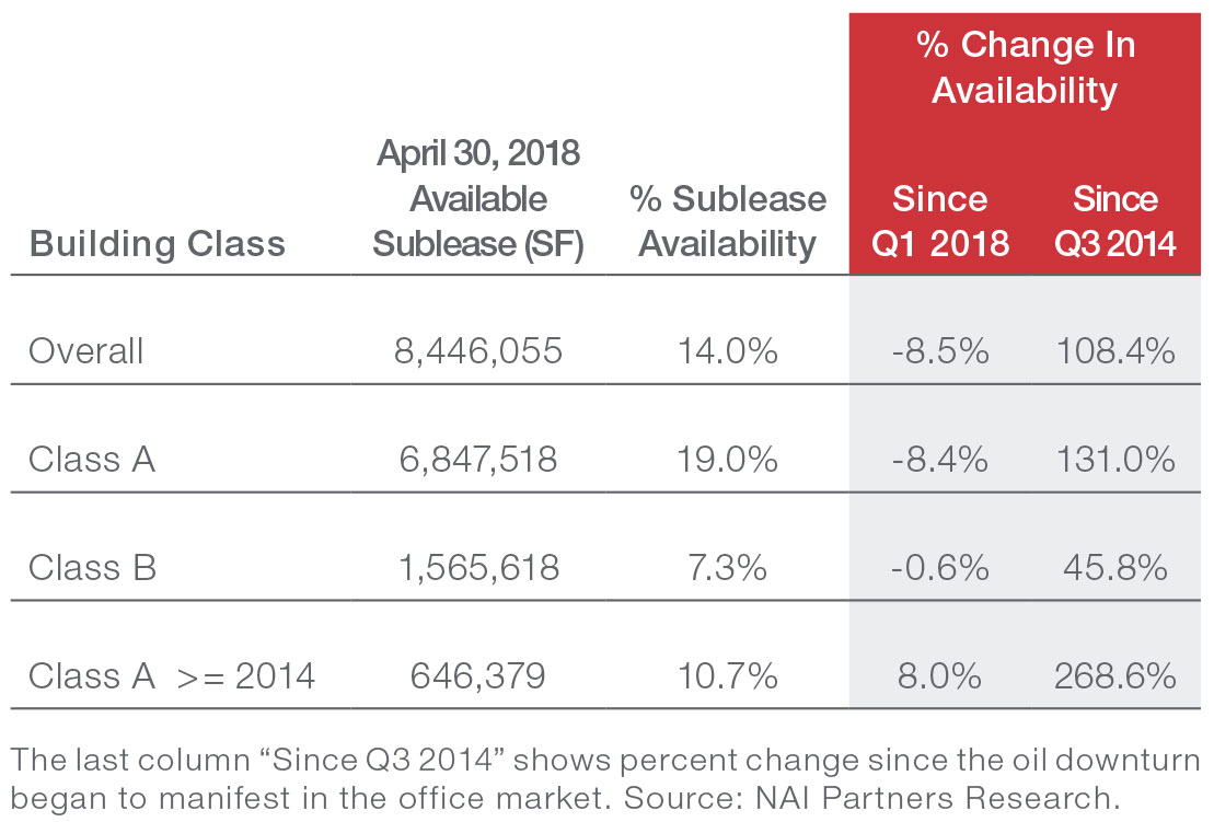 Houston Office Market Commercial Real Estate Sublease Index April