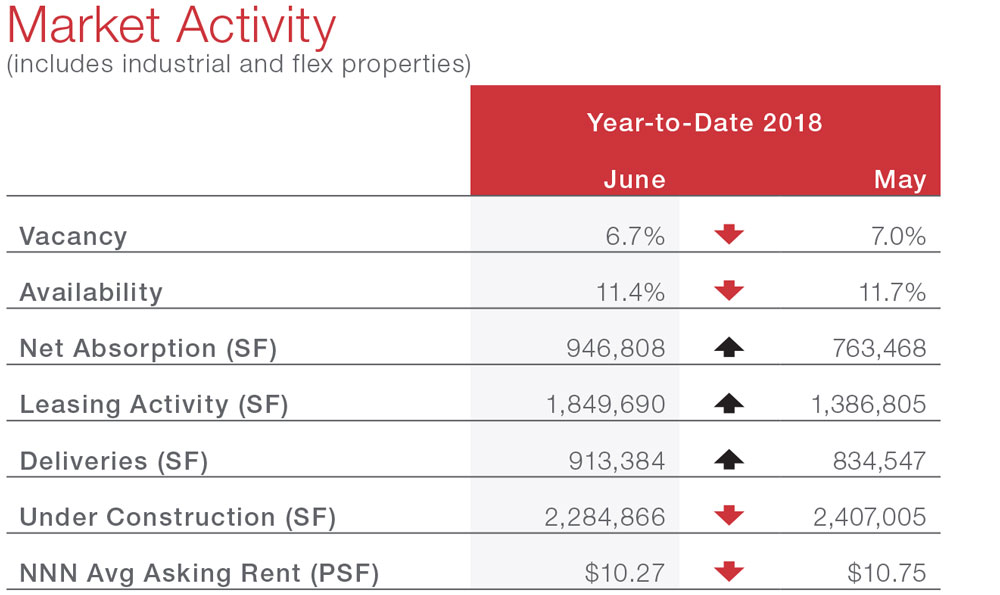 Austin Industrial Market Snapshot Commercial Real Estate Economic Data and Information - tables and graphs
