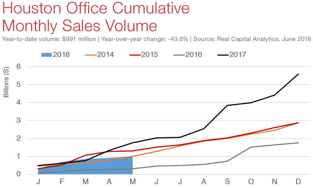 Houston Office Market Snapshot Commercial Real Estate Economic Data and Information - graphs and charts