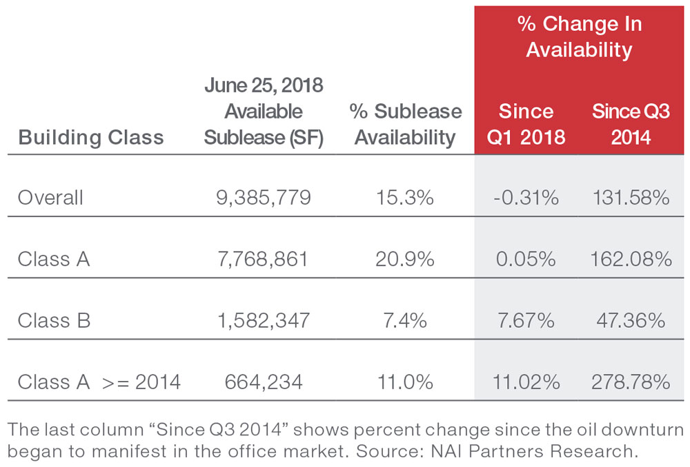 Houston Office Market Commercial Real Estate Sublease Index - table