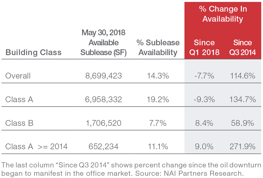 Houston Office Market Sublease Index May 2018 Economic Data and Information