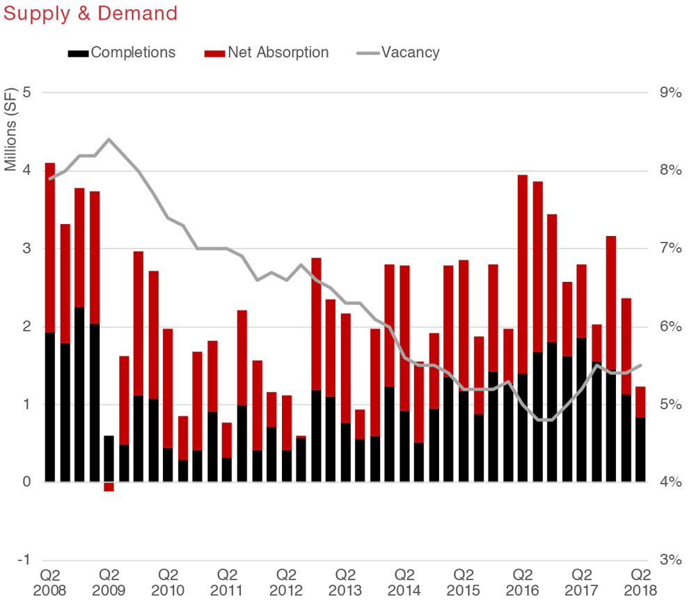 Houston Retail Commercial Real Estate Market Quarterly Report Economic Data and Information graphic 1