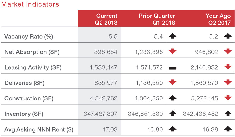 Houston Retail Commercial Real Estate Market Quarterly Report Economic Data and Information graphic 2