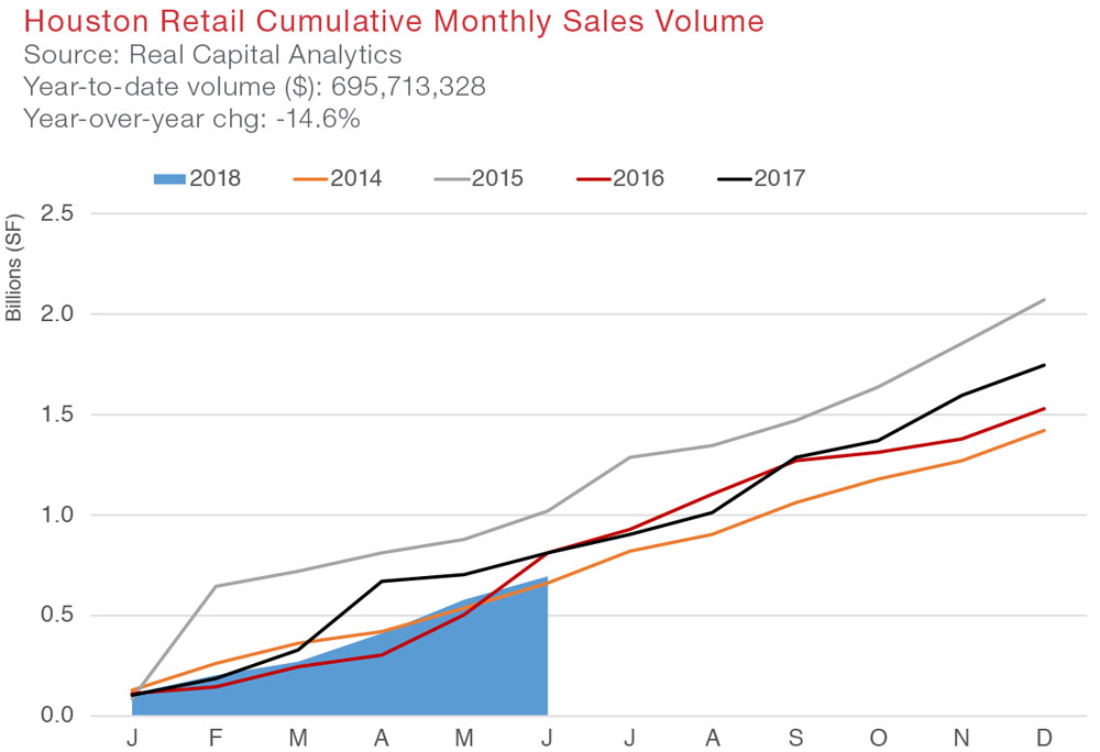 Houston Retail Commercial Real Estate Market Quarterly Report Economic Data and Information graphic 3