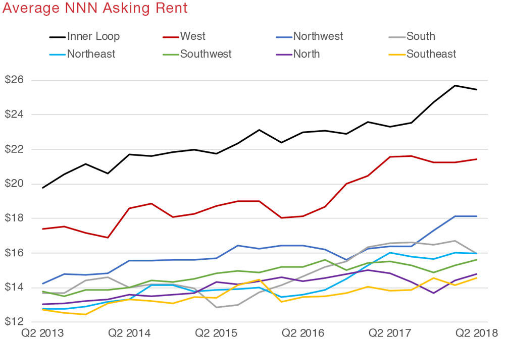 Houston Retail Commercial Real Estate Market Quarterly Report Economic Data and Information graphic 8