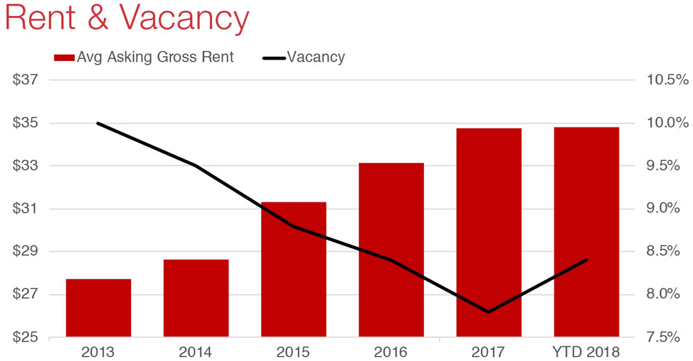 Austin Office Commercial Real Estate Market Economic Data and Information - rent and vancacy graph