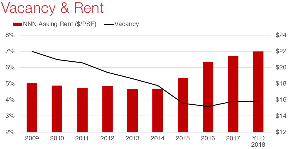 Austin Retail Commercial Real Estate Market Economic Data and Information - vacancy and rent graph
