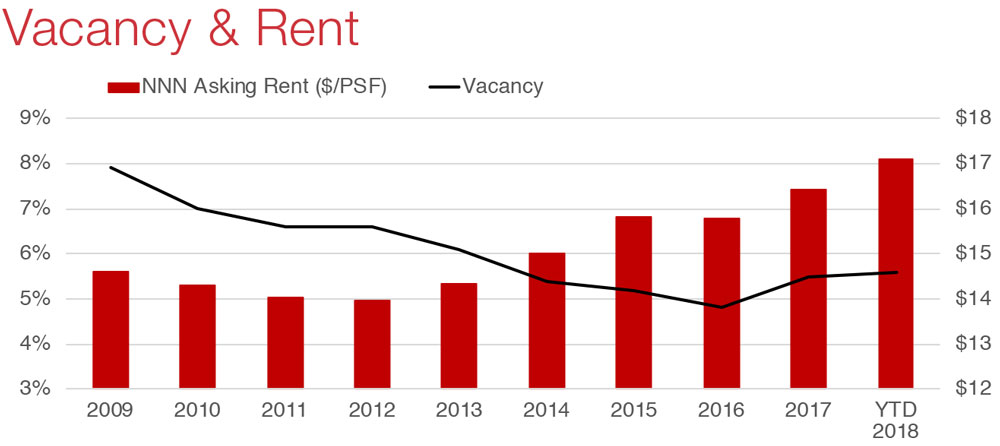 Houston Retail Commercial Real Estate Market Economic Data and Information - Vacancy graph