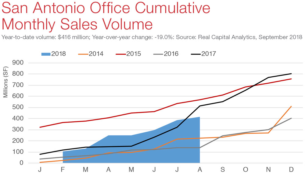 San Antonio Office Commercial Real Estate Market Economic Data and Information - sales volume graph