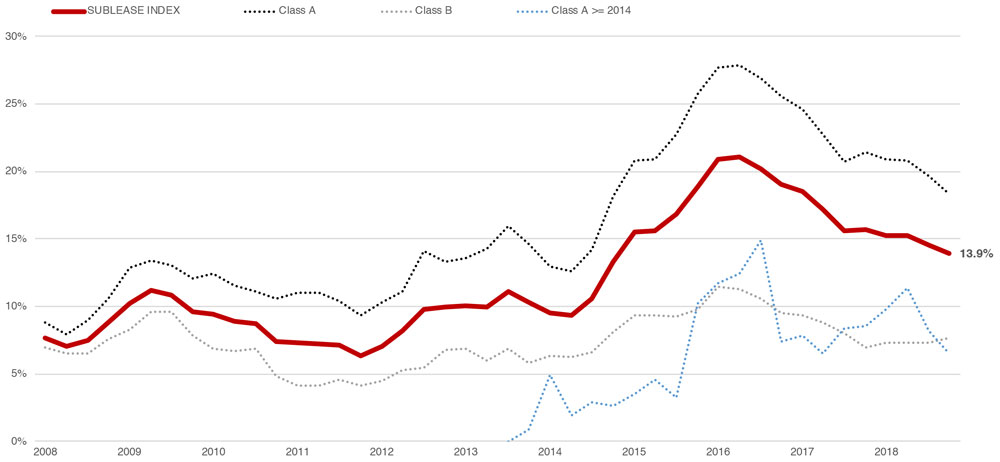 Houston Office Sublease Market Commercial Real Estate Economic Data and Information - graph