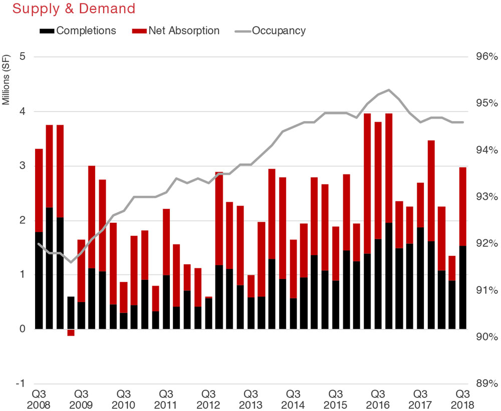 Houston Retail Commercial Real Estate Market Quarterly Report with Economic Data and Information - Supply and Demand graph