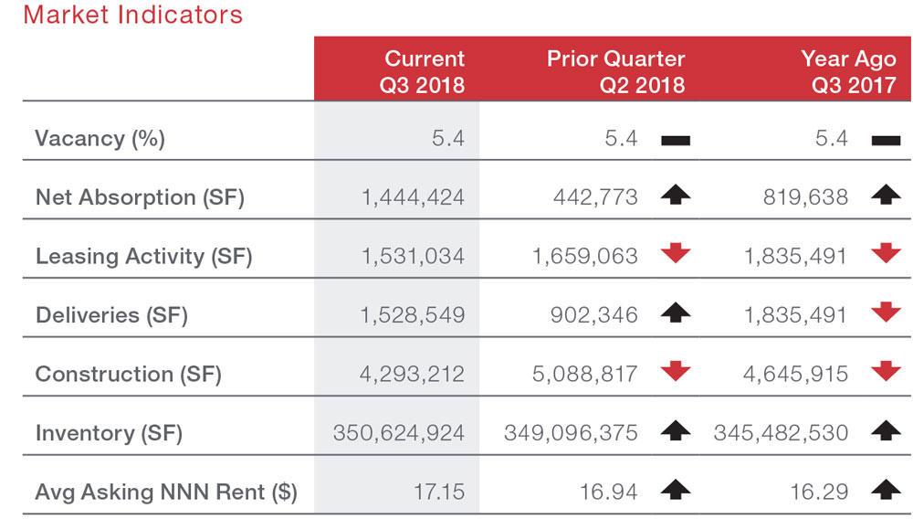 Houston Retail Commercial Real Estate Market Quarterly Report with Economic Data and Information - Market Indicators table