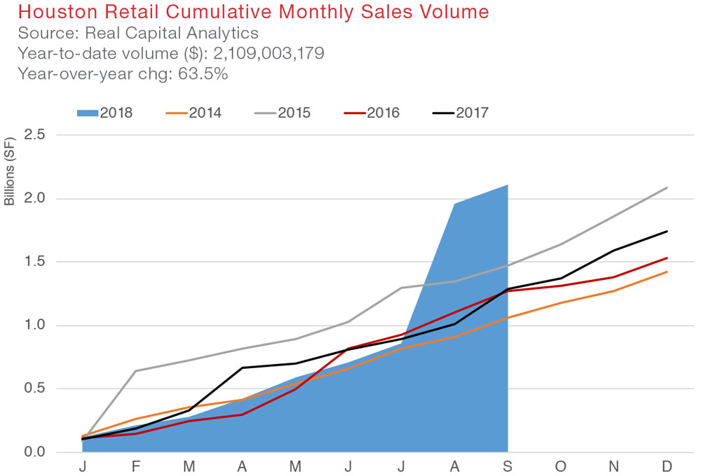 Houston Retail Commercial Real Estate Market Quarterly Report with Economic Data and Information - Sales Volume