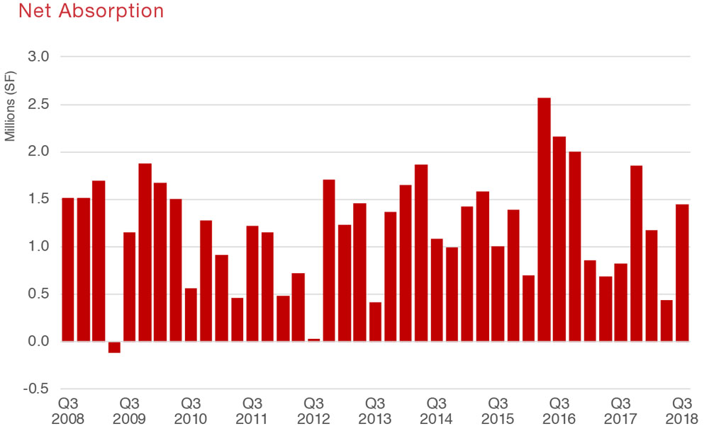 Houston Retail Commercial Real Estate Market Quarterly Report with Economic Data and Information - Net Absorption graph