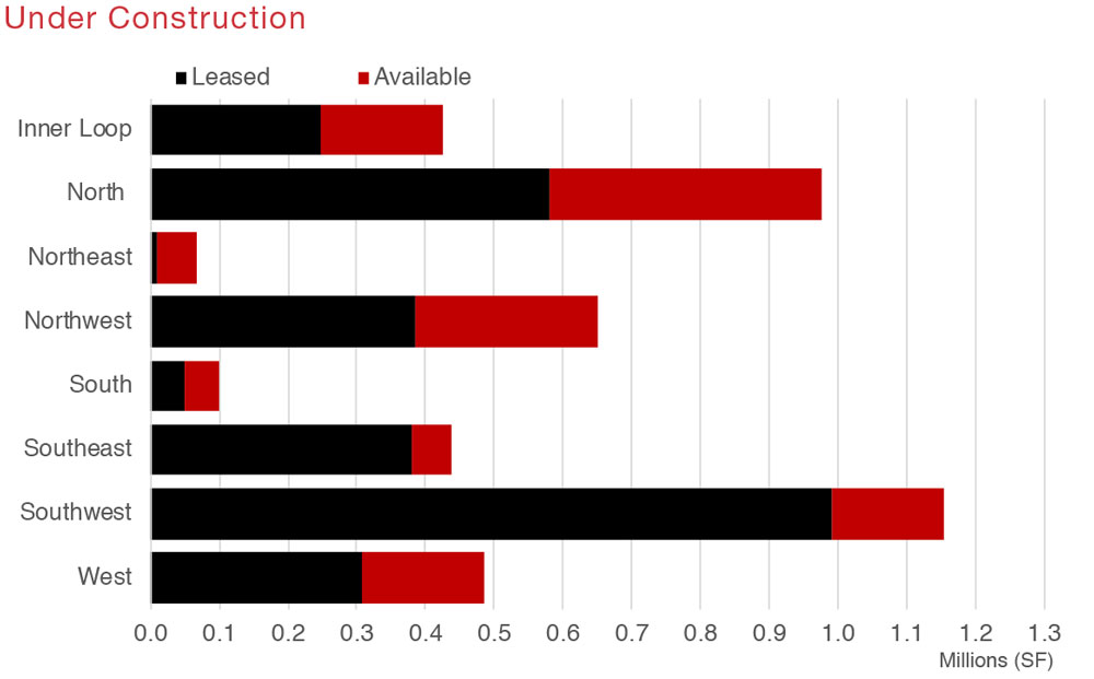 Houston Retail Commercial Real Estate Market Quarterly Report with Economic Data and Information - Under Construction graph