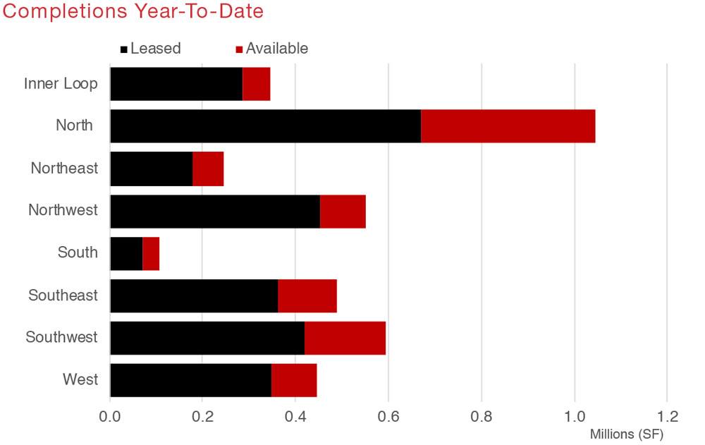 Houston Retail Commercial Real Estate Market Quarterly Report with Economic Data and Information - Completions graph
